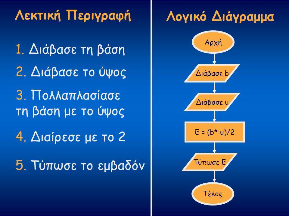 Λογικό Διάγραμμα 1. Διάβασε τη βάση 2. Διάβασε το ύψος 3. Πολλαπλασίασε τη βάση με το ύψος Αρχή Διάβασε b Διάβασε u Ε = (b* u)/2 Τύπωσε Ε Τέλος 5. Τύπ