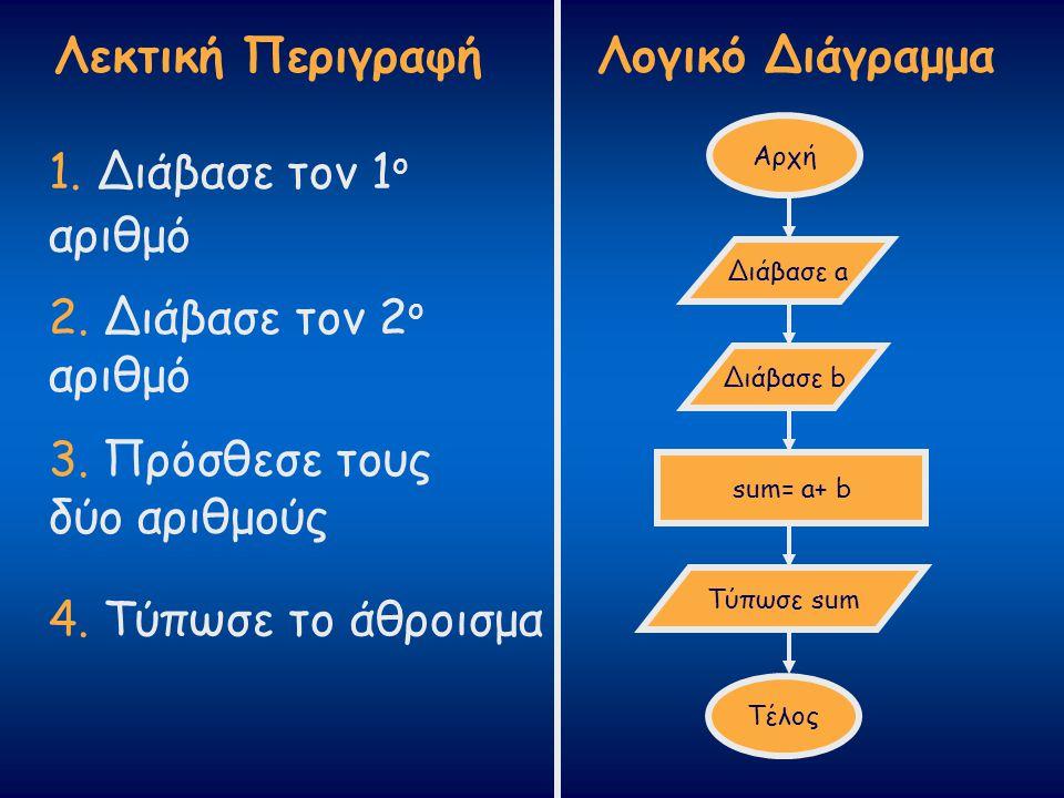 Λεκτική Περιγραφή Λογικό Διάγραμμα 1. Διάβασε τον 1 ο αριθμό 2. Διάβασε τον 2 ο αριθμό 3. Πρόσθεσε τους δύο αριθμούς 4. Τύπωσε το άθροισμα Αρχή Διάβασ