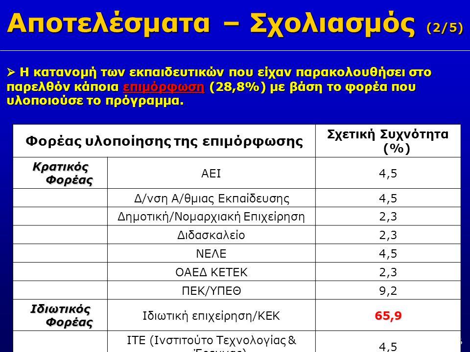 Αποτελέσματα – Σχολιασμός (2/5) 10/16  Η κατανομή των εκπαιδευτικών που είχαν παρακολουθήσει στο παρελθόν κάποια επιμόρφωση (28,8%) με βάση το φορέα