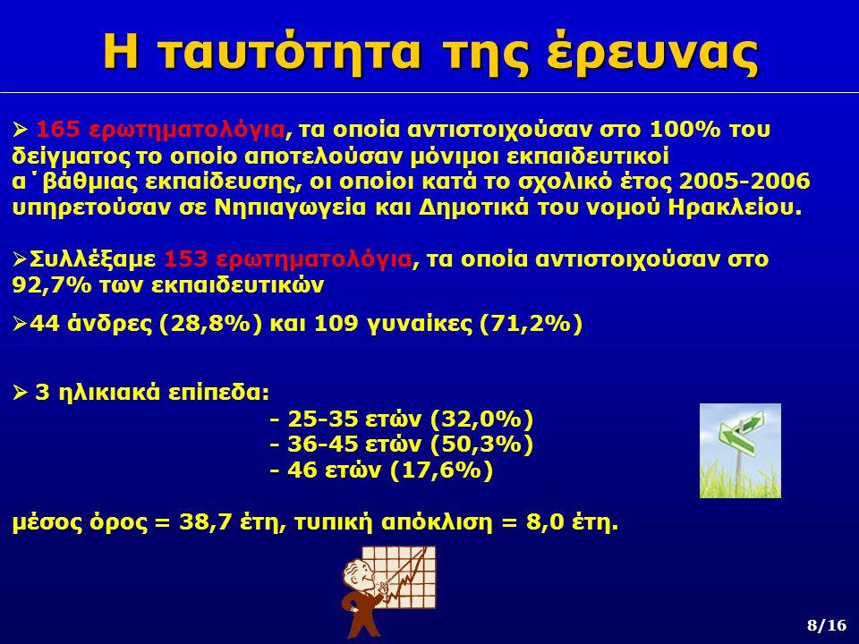 Αποτελέσματα – Σχολιασμός (1/5) 9/16  1ος θεματικός άξονας  1ος θεματικός άξονας με τα ατομικά στοιχεία των εκπαιδευτικών του δείγματος (Νηπιαγωγοί 22,2%, Δάσκαλοι 65,4%, Ξένων γλωσσών 3,9%, Φυσικής Αγωγής 8,5%).