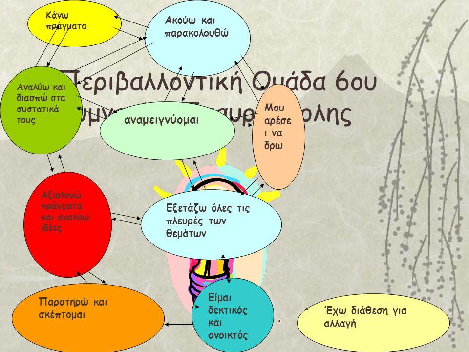 Ας σκεφτούμε κι άλλα μαθήματα του σχολικού προγράμματος,κατά τη διδασκαλία των οποίων θα ήταν δυνατό να αναπτύξουμε ορισμένα από τα παραπάνω προσωπικά χαρακτηριστικά των μαθητών μας !