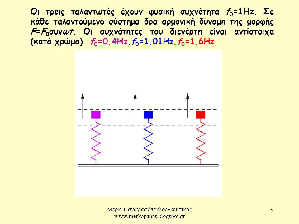 Μερκ. Παναγιωτόπουλος - Φυσικός www.merkopanas.blogspot.gr 9 Οι τρεις ταλαντωτές έχουν φυσική συχνότητα f 0 =1Hz. Σε κάθε ταλαντούμενο σύστημα δρα αρμ