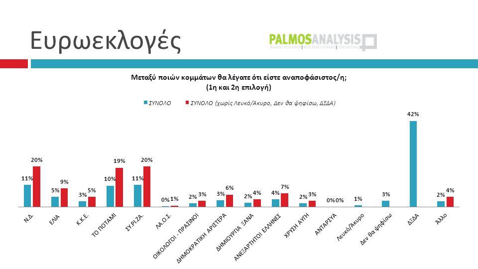 Συσπειρώσεις – Μετακινήσεις 46% 1%1% 2%2% 1%1% 5% 4% 6%6% 2% 1%1% ΑΛΛΟ ΛΕΥΚΟ/ ΑΚΥΡΟ: 4%, Δεν έχω αποφασίσει: 12%, Δεν θα ψηφίσω: 12%, ΔΞ/ΔΑ: 4%