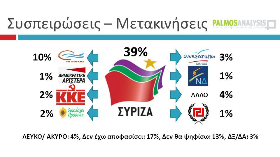 Συσπειρώσεις – Μετακινήσεις 39% 3% 1% 4% 1% 10% 1% 2% ΑΛΛΟ ΛΕΥΚΟ/ ΑΚΥΡΟ: 4%, Δεν έχω αποφασίσει: 17%, Δεν θα ψηφίσω: 13%, ΔΞ/ΔΑ: 3%