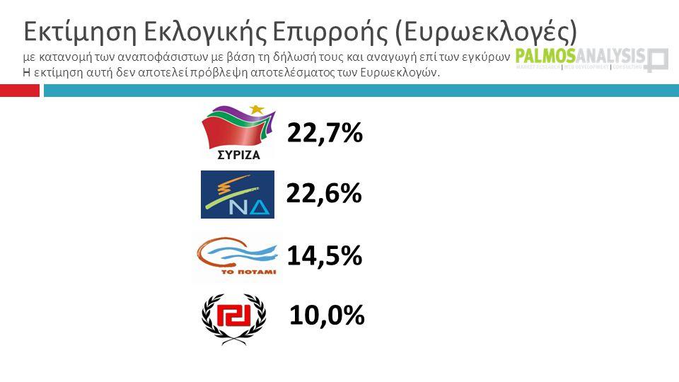 Εκτίμηση Εκλογικής Επιρροής ( Ευρωεκλογές ) με κατανομή των αναποφάσιστων με βάση τη δήλωσή τους και αναγωγή επί των εγκύρων H εκτίμηση αυτή δεν αποτελεί πρόβλεψη αποτελέσματος των Ευρωεκλογών.