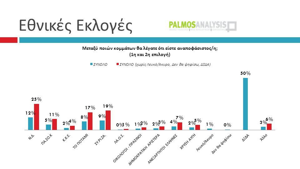 Συσπειρώσεις – Μετακινήσεις 53% 2% 1%1% 1%1% 7%7% 7%7% 5% 2% 0% ΑΛΛΟ ΛΕΥΚΟ/ ΑΚΥΡΟ: 2%, Δεν έχω αποφασίσει: 9%, Δεν θα ψηφίσω: 9%, ΔΞ/ΔΑ: 2%