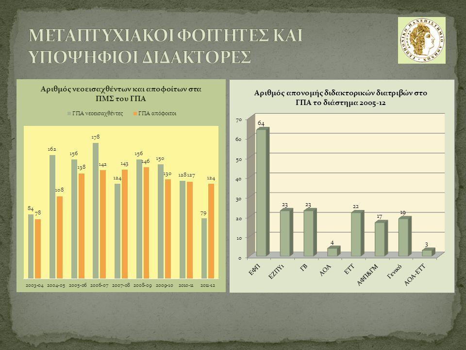 Ο συνολικός αριθμός των εργαστηριακών αιθουσών που χρησιμοποιούνται για την πραγματοποίηση των εργαστηριακών ασκήσεων (πειραμάτων) των φοιτητών του Γ.Π.Α.