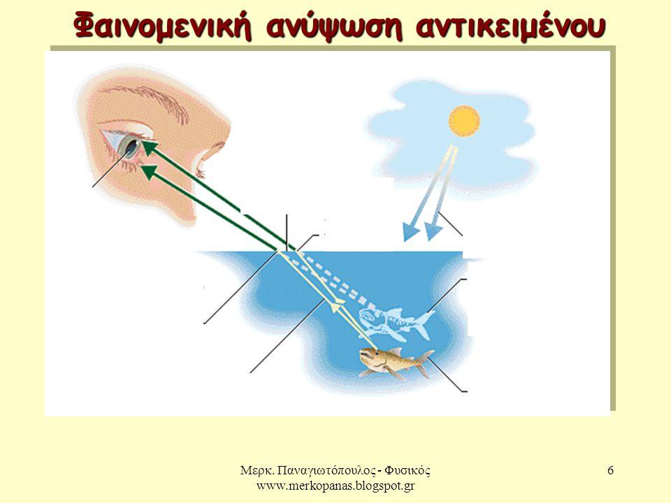 Μερκ. Παναγιωτόπουλος - Φυσικός www.merkopanas.blogspot.gr 6 Φαινομενική ανύψωση αντικειμένου