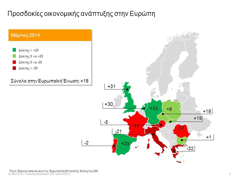 2 +30 -43 +18 -5 -21 +31 -2 +1 -32 -17 -11 +8 +33 +23 +19 Πηγή: Έρευνα καταναλωτών της Ευρωπαϊκής Επιτροπής, δείκτης της GfK Προσδοκίες οικονομικής ανάπτυξης στην Ευρώπη Μάρτιος 2014 Δείκτης > +20 Δείκτης 0 να +20 Δείκτης 0 να -20 Δείκτης < -20 Σύνολο στην Ευρωπαϊκή Ένωση: +18 Δείκτης > +20 Δείκτης 0 να +20 Δείκτης 0 να -20 Δείκτης < -20 Σύνολο στην Ευρωπαϊκή Ένωση: +18