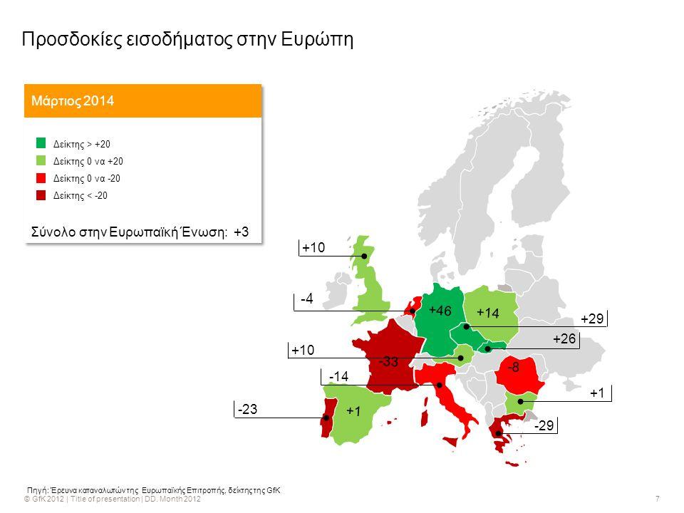 7 -4 -43 +29 +10 -14 +10 -23 +1 -29 -8 -33 +14 +46 +1 +26 Πηγή: Έρευνα καταναλωτών της Ευρωπαϊκής Επιτροπής, δείκτης της GfK Προσδοκίες εισοδήματος στην Ευρώπη Μάρτιος 2014 Δείκτης > +20 Δείκτης 0 να +20 Δείκτης 0 να -20 Δείκτης < -20 Σύνολο στην Ευρωπαϊκή Ένωση: +3 Δείκτης > +20 Δείκτης 0 να +20 Δείκτης 0 να -20 Δείκτης < -20 Σύνολο στην Ευρωπαϊκή Ένωση: +3
