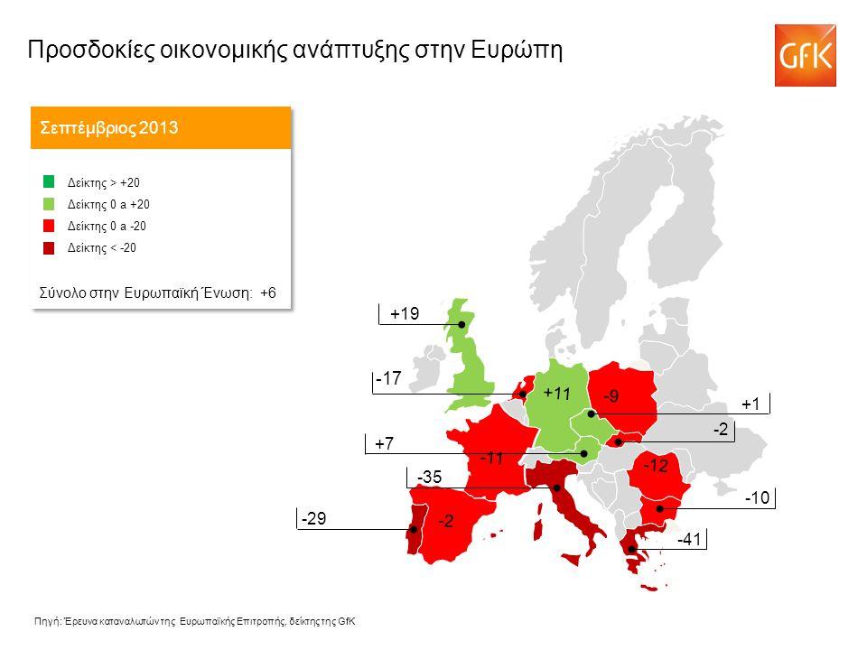 -17 Προσδοκίες οικονομικής ανάπτυξης στην Ευρώπη Σεπτέμβριος 2013 Δείκτης > +20 Δείκτης 0 a +20 Δείκτης 0 a -20 Δείκτης < -20 Σύνολο στην Ευρωπαϊκή Ένωση: +6 Δείκτης > +20 Δείκτης 0 a +20 Δείκτης 0 a -20 Δείκτης < -20 Σύνολο στην Ευρωπαϊκή Ένωση: +6 -43 +1 +7 -35 +19 -29 -10 -41 -12 -11 -9 +11 -2 Πηγή: Έρευνα καταναλωτών της Ευρωπαϊκής Επιτροπής, δείκτης της GfK