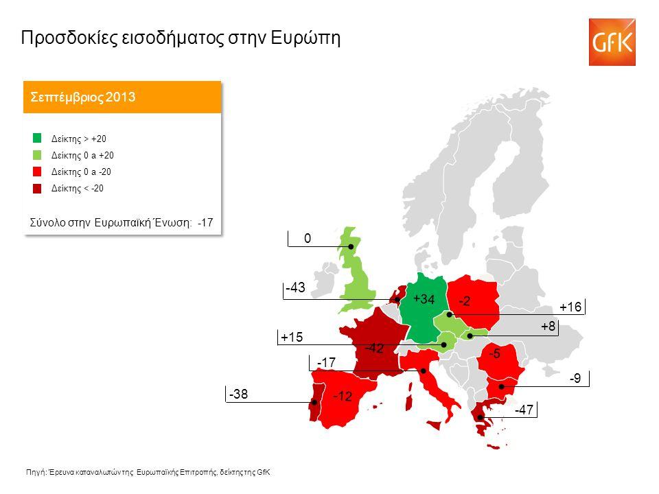 -43 Προσδοκίες εισοδήματος στην Ευρώπη Σεπτέμβριος 2013 Δείκτης > +20 Δείκτης 0 a +20 Δείκτης 0 a -20 Δείκτης < -20 Σύνολο στην Ευρωπαϊκή Ένωση: -17 Δείκτης > +20 Δείκτης 0 a +20 Δείκτης 0 a -20 Δείκτης < -20 Σύνολο στην Ευρωπαϊκή Ένωση: -17 -43 +16 +15 -17 0 -38 -9 -47 -5 -42 -2 +34 -12 +8 Πηγή: Έρευνα καταναλωτών της Ευρωπαϊκής Επιτροπής, δείκτης της GfK