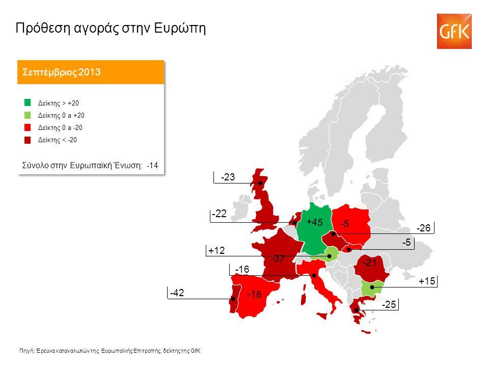 -22 Πρόθεση αγοράς στην Ευρώπη Σεπτέμβριος 2013 Δείκτης > +20 Δείκτης 0 a +20 Δείκτης 0 a -20 Δείκτης < -20 Σύνολο στην Ευρωπαϊκή Ένωση: -14 Δείκτης > +20 Δείκτης 0 a +20 Δείκτης 0 a -20 Δείκτης < -20 Σύνολο στην Ευρωπαϊκή Ένωση: -14 -43 -26 +12 -16 -23 -42 +15 -25 -21 -37 -5 +45 -18 -5 Πηγή: Έρευνα καταναλωτών της Ευρωπαϊκής Επιτροπής, δείκτης της GfK