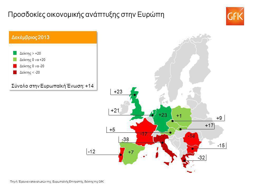 +21 Προσδοκίες οικονομικής ανάπτυξης στην Ευρώπη Δεκέμβριος 2013 Δείκτης > +20 Δείκτης 0 να +20 Δείκτης 0 να -20 Δείκτης < -20 Σύνολο στην Ευρωπαϊκή Ένωση: +14 Δείκτης > +20 Δείκτης 0 να +20 Δείκτης 0 να -20 Δείκτης < -20 Σύνολο στην Ευρωπαϊκή Ένωση: +14 -43 +9 +5 -38 +23 -12 -15 -32 -14 -17 +1 +23 +7 +17 Πηγή: Έρευνα καταναλωτών της Ευρωπαϊκής Επιτροπής, δείκτης της GfK