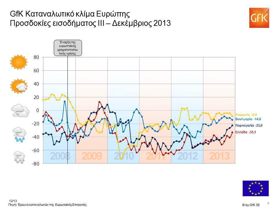 -21 Πρόθεση αγοράς στην Ευρώπη Δεκέμβριος 2013 Δείκτης > +20 Δείκτης 0 να +20 Δείκτης 0 να -20 Δείκτης < -20 Σύνολο στην Ευρωπαϊκή Ένωση: -10 Δείκτης > +20 Δείκτης 0 να +20 Δείκτης 0 να -20 Δείκτης < -20 Σύνολο στην Ευρωπαϊκή Ένωση: -10 -43 -27 +8 -21 -28 -39 +1 -31 -12 -32 -4 +46 -14 -2 Πηγή: Έρευνα καταναλωτών της Ευρωπαϊκής Επιτροπής, δείκτης της GfK