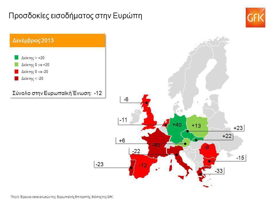 -11 Προσδοκίες εισοδήματος στην Ευρώπη Δεκέμβριος 2013 Δείκτης > +20 Δείκτης 0 να +20 Δείκτης 0 να -20 Δείκτης < -20 Σύνολο στην Ευρωπαϊκή Ένωση: -12 Δείκτης > +20 Δείκτης 0 να +20 Δείκτης 0 να -20 Δείκτης < -20 Σύνολο στην Ευρωπαϊκή Ένωση: -12 -43 +23 +6 -22 -6 -23 -15 -33 -9 -40 +13 +40 -12 +22 Πηγή: Έρευνα καταναλωτών της Ευρωπαϊκής Επιτροπής, δείκτης της GfK