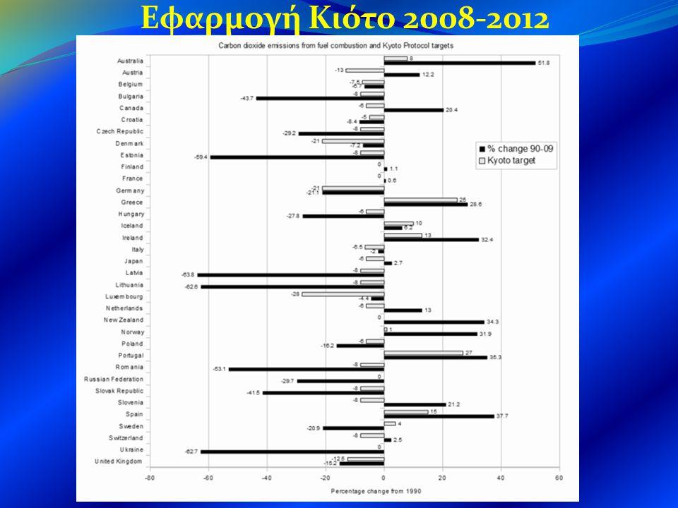 Εφαρμογή Κιότο 2008-2012