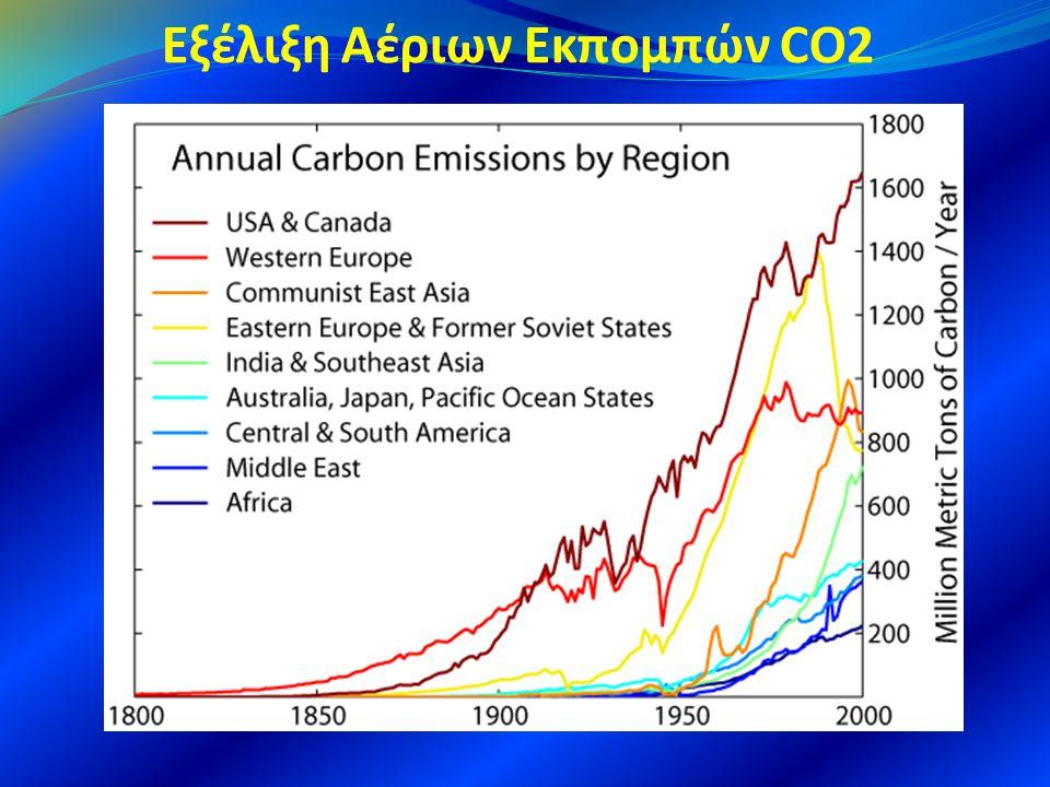 Εξέλιξη Αέριων Εκπομπών CO2