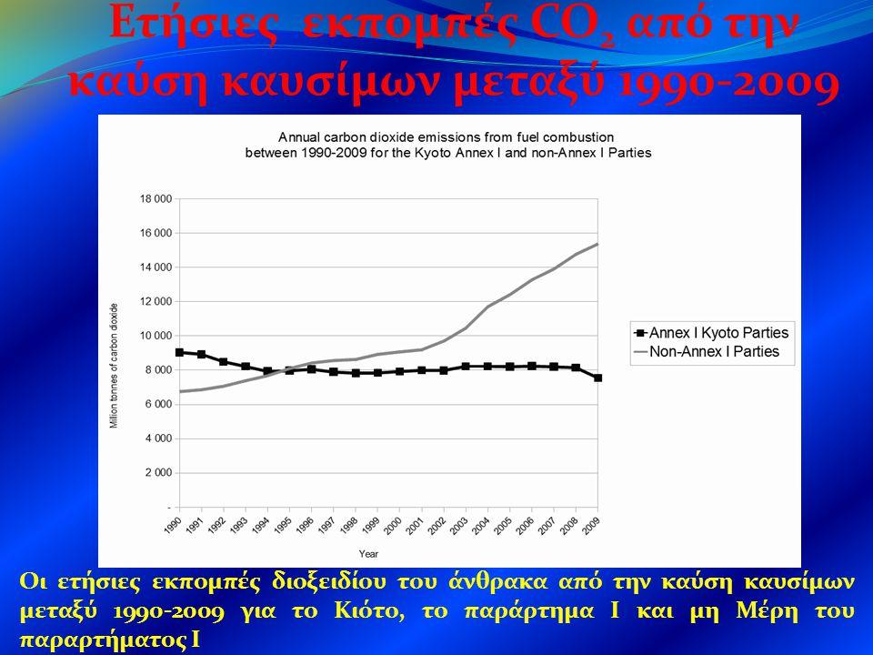 Οι ετήσιες εκπομπές διοξειδίου του άνθρακα από την καύση καυσίμων μεταξύ 1990-2009 για το Κιότο, το παράρτημα Ι και μη Μέρη του παραρτήματος Ι Ετήσιες