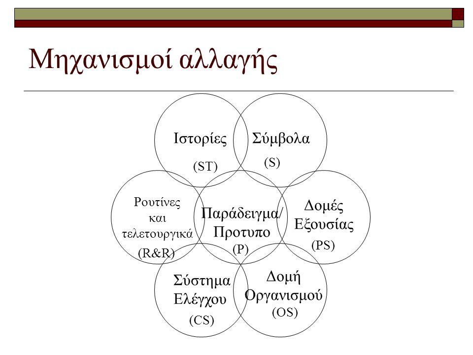Μηχανισμοί αλλαγής ΙστορίεςΣύμβολα Παράδειγμα/ Προτυπο Ρουτίνες και τελετουργικά Δομές Εξουσίας Σύστημα Ελέγχου Δομή Οργανισμού (R&R) (ST) (S) (PS) (O