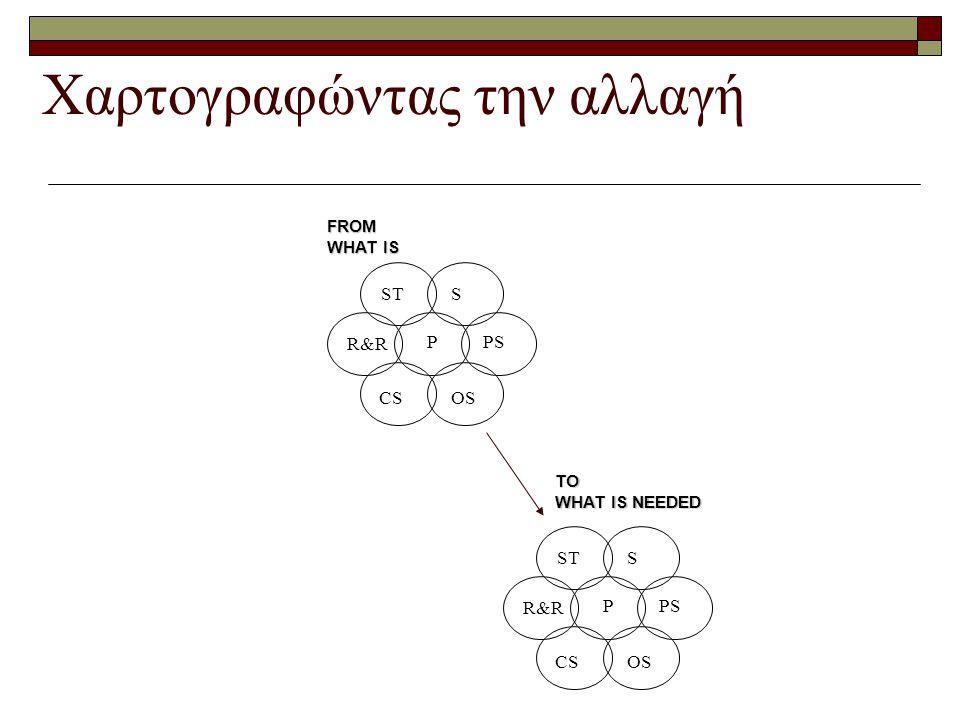 Χαρτογραφώντας την αλλαγή FROM WHAT IS R&R ST TO WHAT IS NEEDED S PS OSCS P R&R ST S PS OSCS P