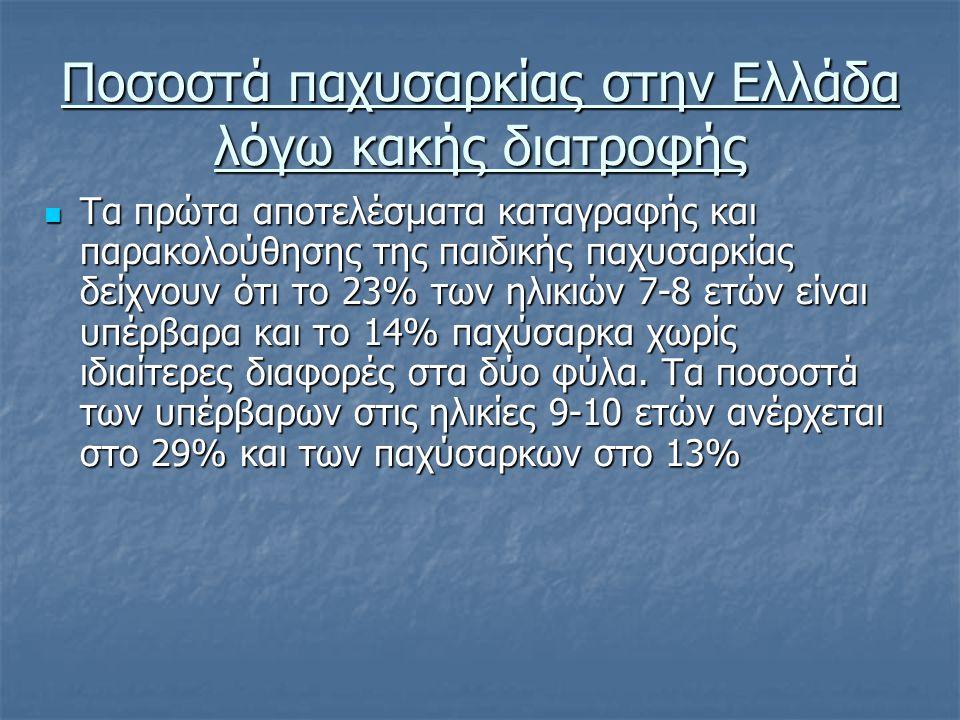 Ποσοστά παχυσαρκίας στην Ελλάδα λόγω κακής διατροφής Τα πρώτα αποτελέσματα καταγραφής και παρακολούθησης της παιδικής παχυσαρκίας δείχνουν ότι το 23% των ηλικιών 7-8 ετών είναι υπέρβαρα και το 14% παχύσαρκα χωρίς ιδιαίτερες διαφορές στα δύο φύλα.