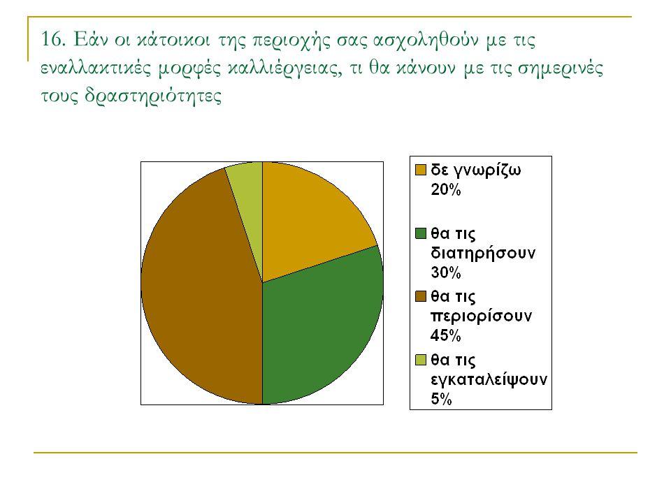 16. Εάν οι κάτοικοι της περιοχής σας ασχοληθούν με τις εναλλακτικές μορφές καλλιέργειας, τι θα κάνουν με τις σημερινές τους δραστηριότητες