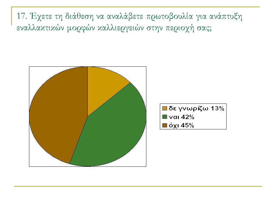17. Έχετε τη διάθεση να αναλάβετε πρωτοβουλία για ανάπτυξη εναλλακτικών μορφών καλλιεργειών στην περιοχή σας;