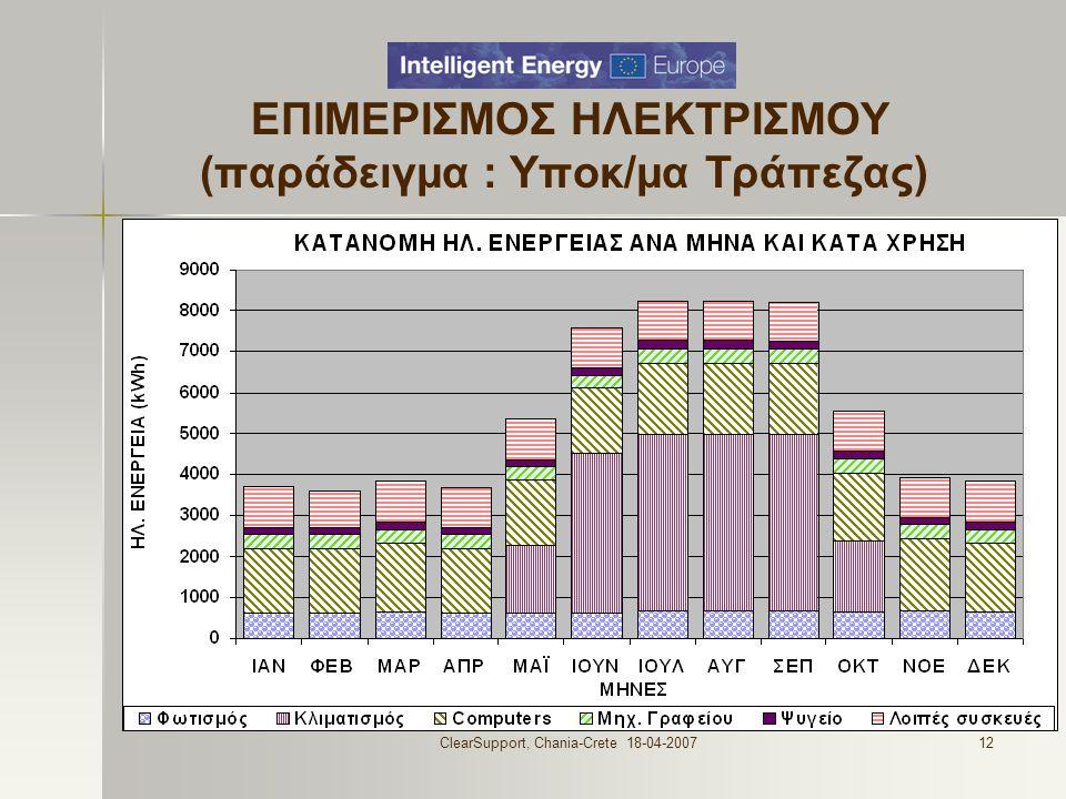ClearSupport, Chania-Crete 18-04-200712 ΕΠΙΜΕΡΙΣΜΟΣ ΗΛΕΚΤΡΙΣΜΟΥ (παράδειγμα : Υποκ/μα Τράπεζας)