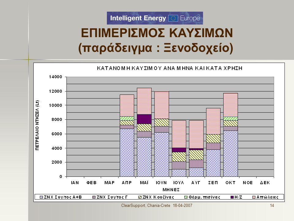 ClearSupport, Chania-Crete 18-04-200714 ΕΠΙΜΕΡΙΣΜΟΣ ΚΑΥΣΙΜΩΝ (παράδειγμα : Ξενοδοχείο)