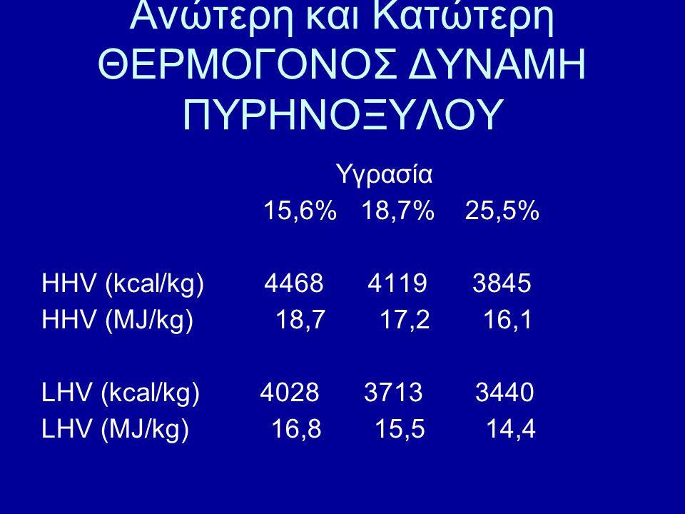 Ανώτερη και Κατώτερη ΘΕΡΜΟΓΟΝΟΣ ΔΥΝΑΜΗ ΠΥΡΗΝΟΞΥΛΟΥ Υγρασία 15,6% 18,7% 25,5% HHV (kcal/kg) 4468 4119 3845 HHV (MJ/kg) 18,7 17,2 16,1 LHV (kcal/kg) 402
