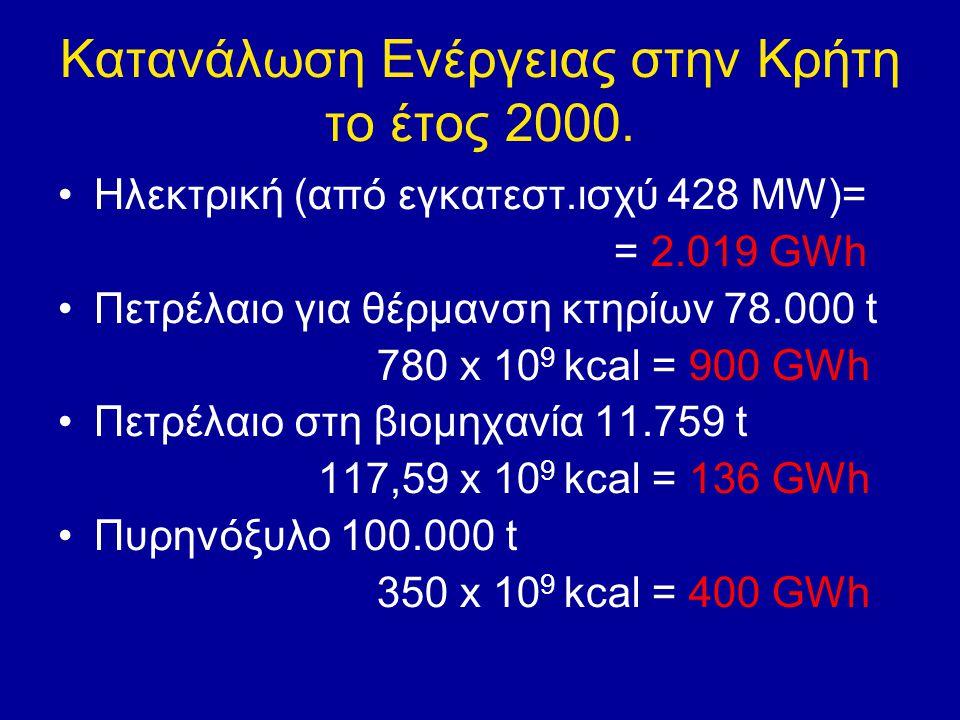 Κατανάλωση Ενέργειας στην Κρήτη το έτος 2000. Ηλεκτρική (από εγκατεστ.ισχύ 428 MW)= = 2.019 GWh Πετρέλαιο για θέρμανση κτηρίων 78.000 t 780 x 10 9 kca