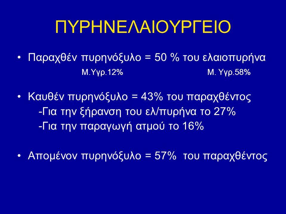 ΠΥΡΗΝΕΛΑΙΟΥΡΓΕΙΟ Παραχθέν πυρηνόξυλο = 50 % του ελαιοπυρήνα Μ.Υγρ.12% Μ. Υγρ.58% Καυθέν πυρηνόξυλο = 43% του παραχθέντος -Για την ξήρανση του ελ/πυρήν