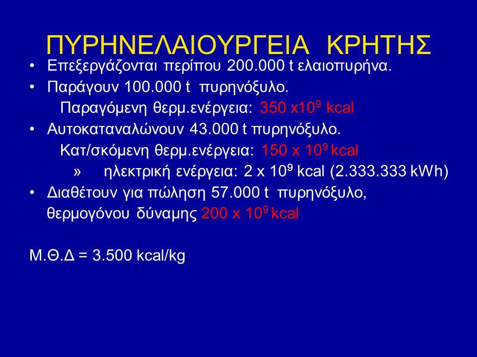 ΠΥΡΗΝΕΛΑΙΟΥΡΓΕΙΑ ΚΡΗΤΗΣ Επεξεργάζονται περίπου 200.000 t ελαιοπυρήνα. Παράγουν 100.000 t πυρηνόξυλο. Παραγόμενη θερμ.ενέργεια: 350 x10 9 kcal Αυτοκατα