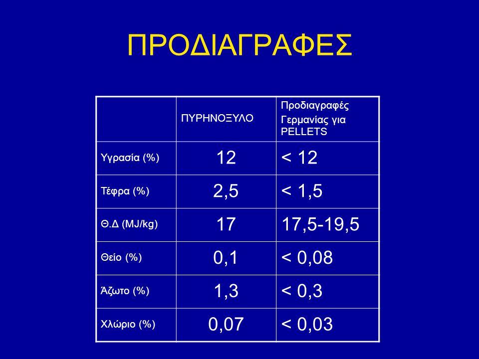 ΠΡΟΔΙΑΓΡΑΦΕΣ ΠΥΡΗΝΟΞΥΛΟ Προδιαγραφές Γερμανίας για PELLETS Υγρασία (%) 12< 12 Τέφρα (%) 2,5< 1,5 Θ.Δ (MJ/kg) 1717,5-19,5 Θείο (%) 0,1< 0,08 Άζωτο (%)
