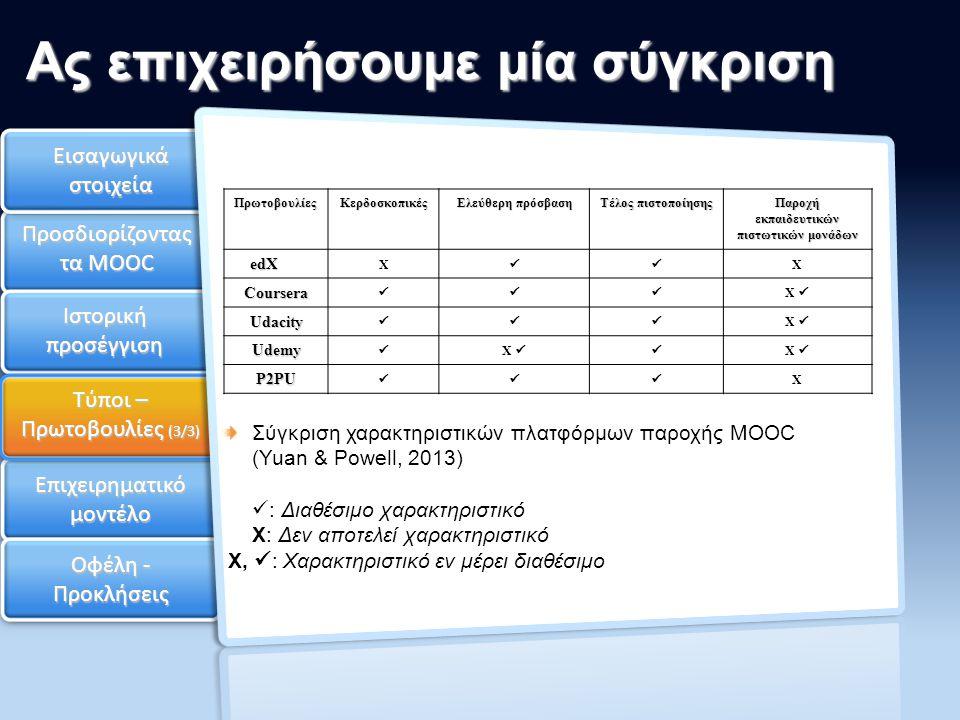 Επιχειρηματικό μοντέλο Οφέλη - Προκλήσεις Ας επιχειρήσουμε μία σύγκριση Εισαγωγικά στοιχεία Προσδιορίζοντας τα MOOC Ιστορική προσέγγιση Τύποι – Πρωτοβουλίες (3/3) Σύγκριση χαρακτηριστικών πλατφόρμων παροχής MOOC (Yuan & Powell, 2013) : Διαθέσιμο χαρακτηριστικό X: Δεν αποτελεί χαρακτηριστικό X, : Χαρακτηριστικό εν μέρει διαθέσιμοΠρωτοβουλίεςΚερδοσκοπικές Ελεύθερη πρόσβαση Τέλος πιστοποίησης Παροχή εκπαιδευτικών πιστωτικών μονάδων edXedXedXedX X X Coursera X Udacity X Udemy X X P2PU X