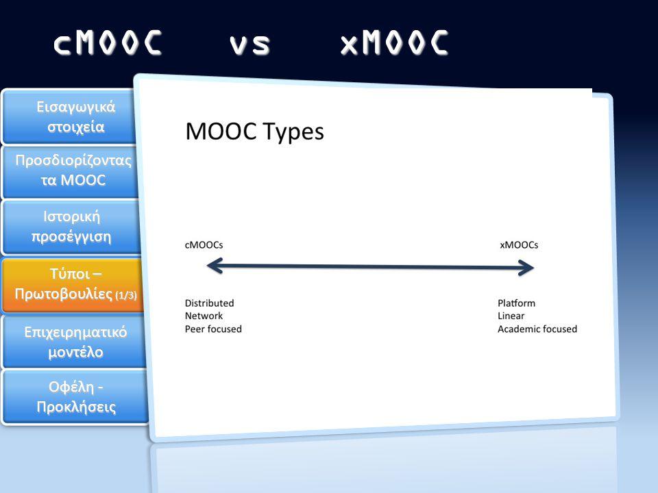 Επιχειρηματικό μοντέλο Οφέλη - Προκλήσεις cMOOC vs xMOOC Εισαγωγικά στοιχεία Προσδιορίζοντας τα MOOC Ιστορική προσέγγιση Τύποι – Πρωτοβουλίες (1/3)