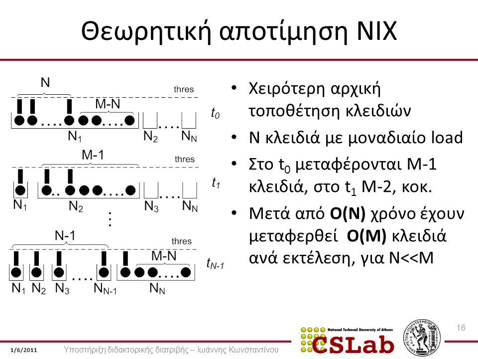 1/6/2011 Θεωρητική αποτίμηση NIX Χειρότερη αρχική τοποθέτηση κλειδιών N κλειδιά με μοναδιαίο load Στο t 0 μεταφέρονται Μ-1 κλειδιά, στο t 1 Μ-2, κοκ.