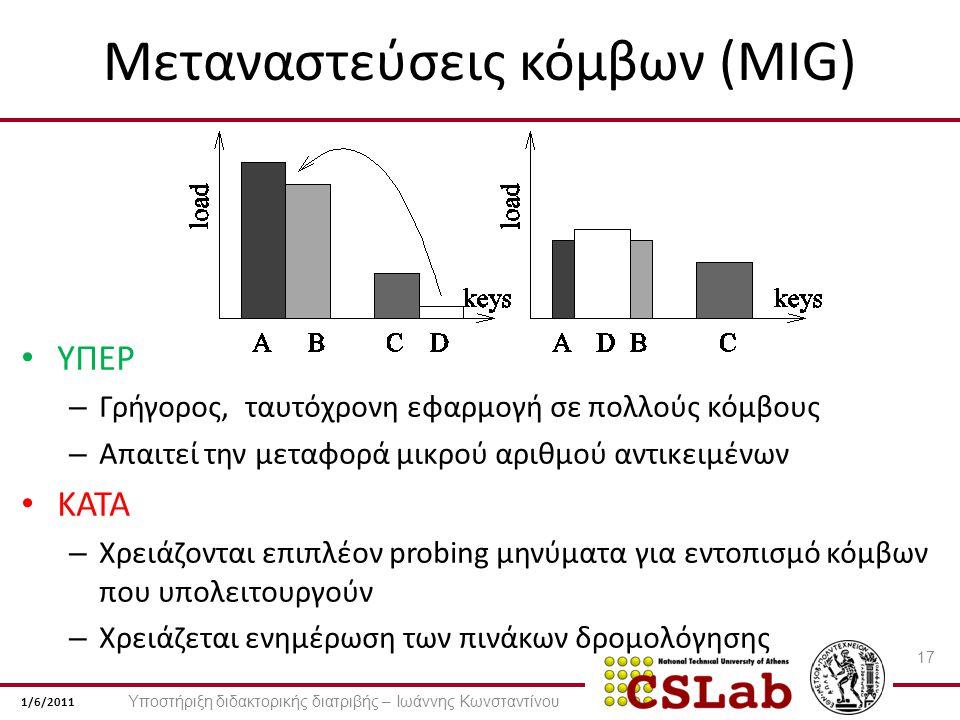 1/6/2011 Μεταναστεύσεις κόμβων (MIG) ΥΠΕΡ – Γρήγορος, ταυτόχρονη εφαρμογή σε πολλούς κόμβους – Απαιτεί την μεταφορά μικρού αριθμού αντικειμένων ΚΑΤΑ – Χρειάζονται επιπλέον probing μηνύματα για εντοπισμό κόμβων που υπολειτουργούν – Χρειάζεται ενημέρωση των πινάκων δρομολόγησης 17 Υποστήριξη διδακτορικής διατριβής – Ιωάννης Κωνσταντίνου