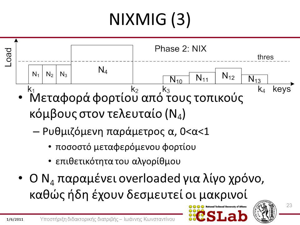 1/6/2011 NIXMIG (3) Μεταφορά φορτίου από τους τοπικούς κόμβους στον τελευταίο (N 4 ) – Ρυθμιζόμενη παράμετρος α, 0<α<1 ποσοστό μεταφερόμενου φορτίου επιθετικότητα του αλγορίθμου Ο N 4 παραμένει overloaded για λίγο χρόνο, καθώς ήδη έχουν δεσμευτεί οι μακρινοί 23 Υποστήριξη διδακτορικής διατριβής – Ιωάννης Κωνσταντίνου