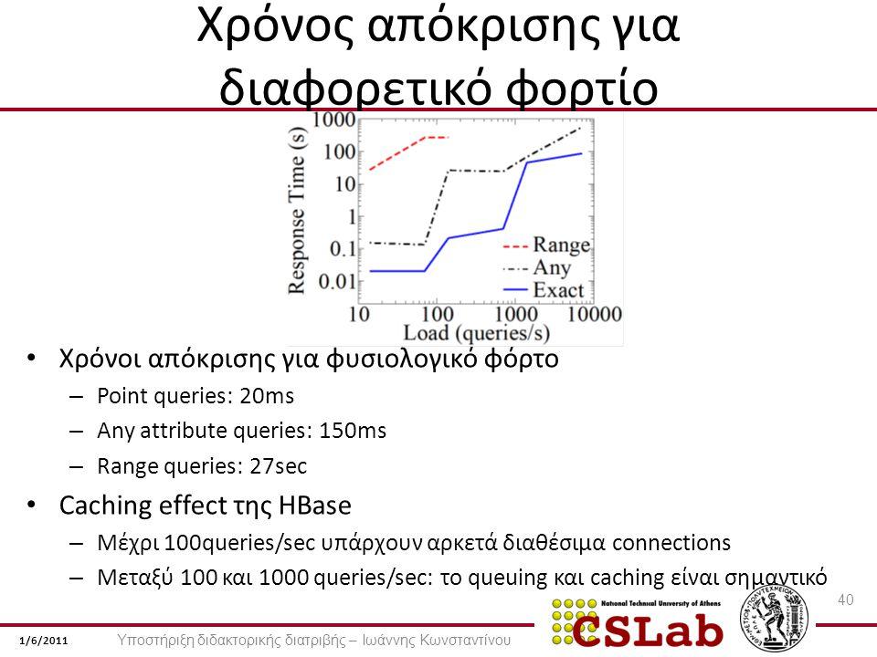 1/6/2011 Χρόνος απόκρισης για διαφορετικό φορτίο Χρόνοι απόκρισης για φυσιολογικό φόρτο – Point queries: 20ms – Any attribute queries: 150ms – Range queries: 27sec Caching effect της HBase – Μέχρι 100queries/sec υπάρχουν αρκετά διαθέσιμα connections – Μεταξύ 100 και 1000 queries/sec: το queuing και caching είναι σημαντικό 40 Υποστήριξη διδακτορικής διατριβής – Ιωάννης Κωνσταντίνου
