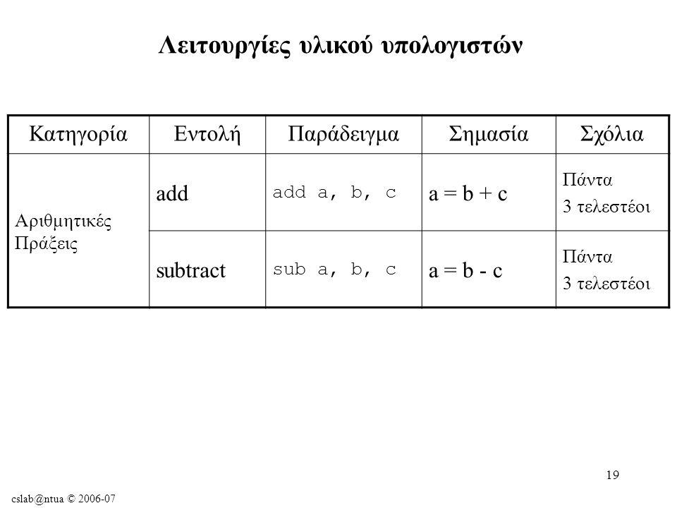 cslab@ntua © 2006-07 19 Λειτουργίες υλικού υπολογιστών ΚατηγορίαΕντολήΠαράδειγμαΣημασίαΣχόλια Αριθμητικές Πράξεις add add a, b, c a = b + c Πάντα 3 τελεστέοι subtract sub a, b, c a = b - c Πάντα 3 τελεστέοι