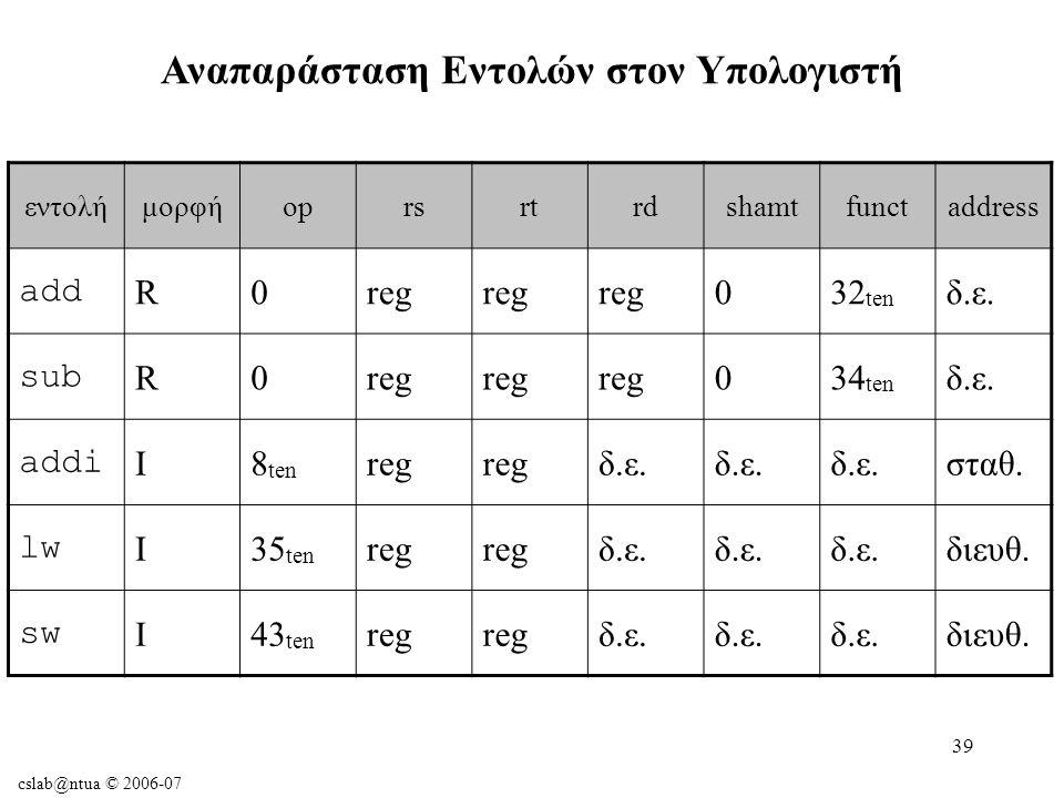 cslab@ntua © 2006-07 39 Αναπαράσταση Εντολών στον Υπολογιστή εντολήμορφήoprsrtrdshamtfunctaddress add R0reg 032 ten δ.ε.