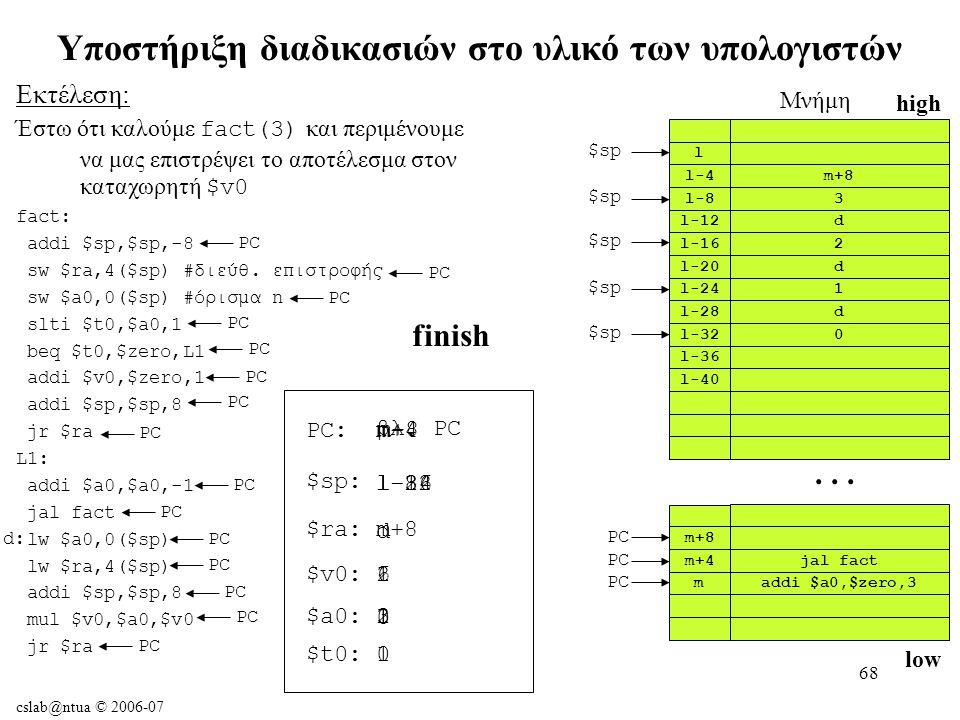 cslab@ntua © 2006-07 68 Υποστήριξη διαδικασιών στο υλικό των υπολογιστών Εκτέλεση: Έστω ότι καλούμε fact(3) και περιμένουμε να μας επιστρέψει το αποτέλεσμα στον καταχωρητή $v0 fact: addi $sp,$sp,-8 sw $ra,4($sp) #διεύθ.
