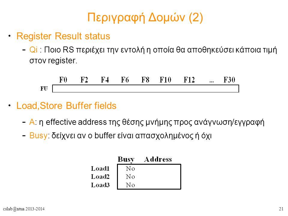 21cslab@ntua 2013-2014 Περιγραφή Δομών (2) Register Result status – Qi : Ποιο RS περιέχει την εντολή η οποία θα αποθηκεύσει κάποια τιμή στον register.