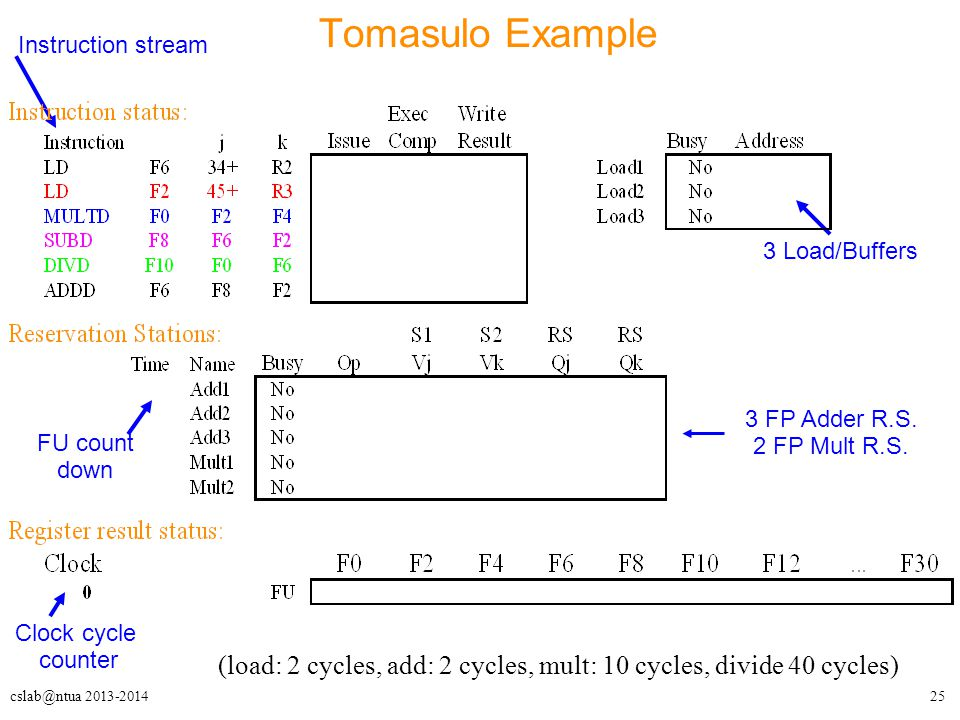 25cslab@ntua 2013-2014 Tomasulo Example Clock cycle counter FU count down Instruction stream 3 Load/Buffers 3 FP Adder R.S.