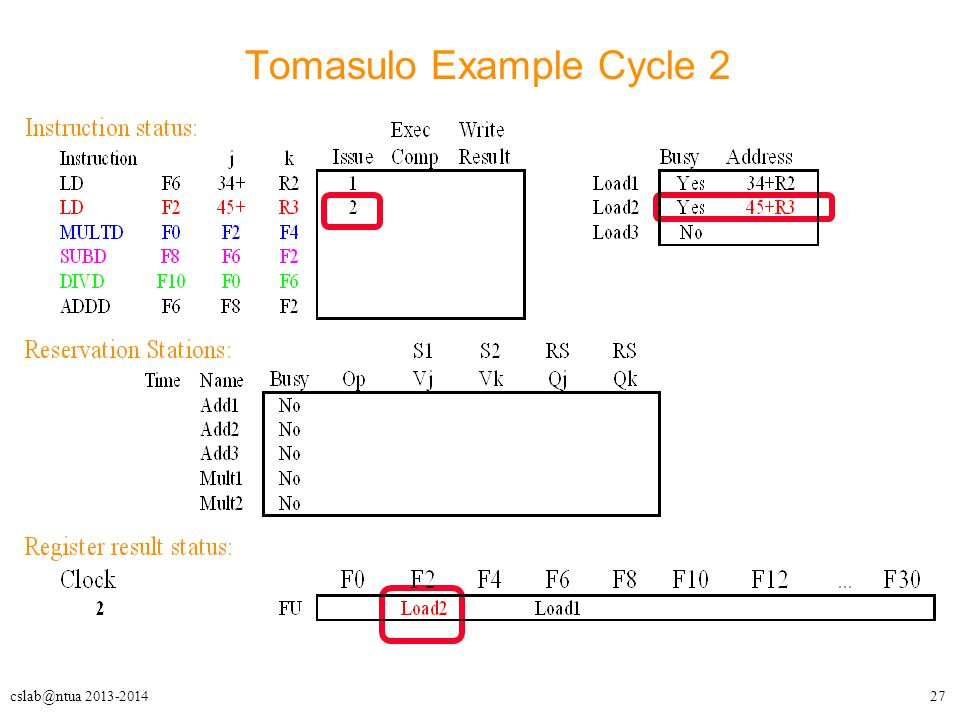 27cslab@ntua 2013-2014 Tomasulo Example Cycle 2