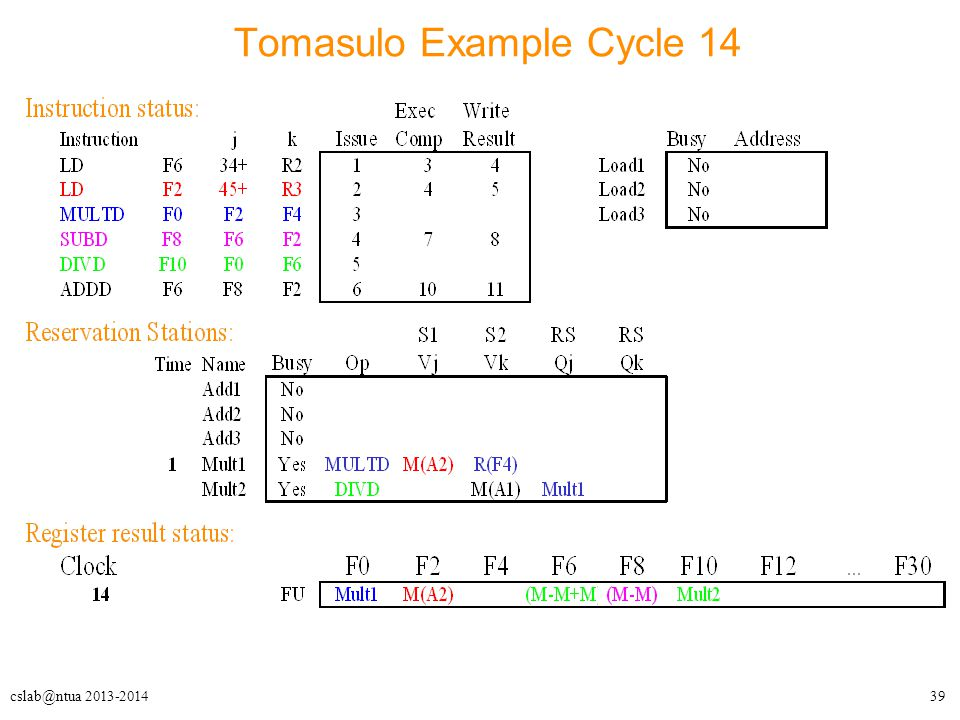 39cslab@ntua 2013-2014 Tomasulo Example Cycle 14