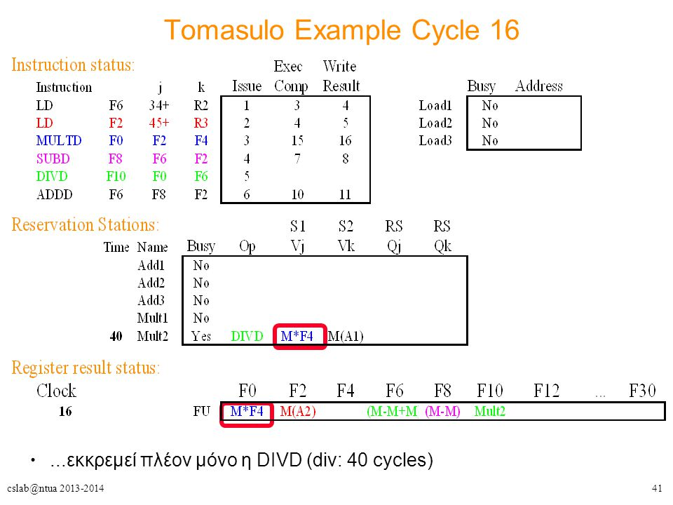 41cslab@ntua 2013-2014 Tomasulo Example Cycle 16...εκκρεμεί πλέον μόνο η DIVD (div: 40 cycles)