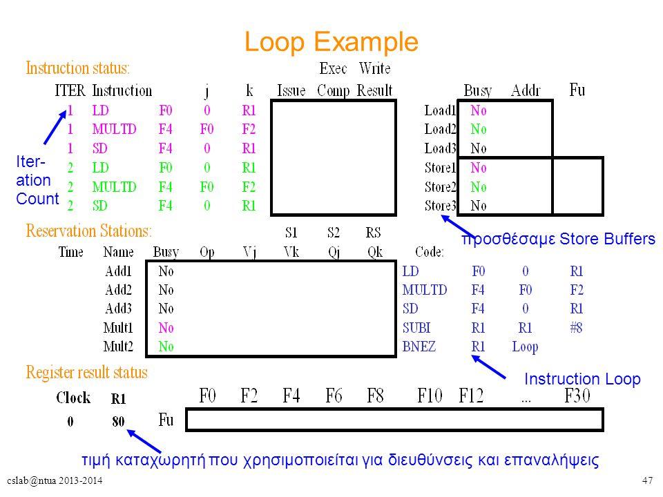 47cslab@ntua 2013-2014 Loop Example προσθέσαμε Store Buffers τιμή καταχωρητή που χρησιμοποιείται για διευθύνσεις και επαναλήψεις Instruction Loop Iter